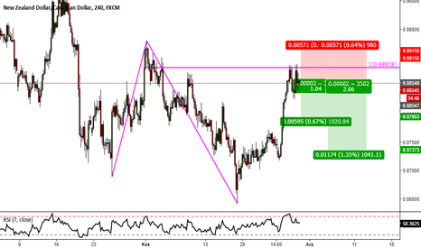 NZDCAD: NZDCAD Projection