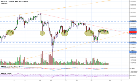 BTCUSD: Wait for ppl to end their argument before making any decision