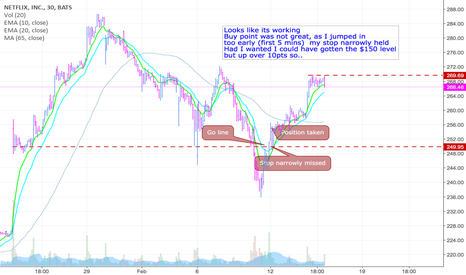 NFLX: A strong leading stock,