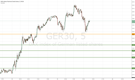 GER30: Short $DAX