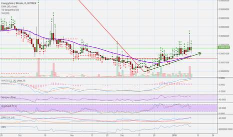 ENRGBTC: EnergyCoin (ENRG) - Fast Trade (1010%+ Profits Potential)