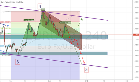 EURUSD: This is why we can sell EUR/USD.