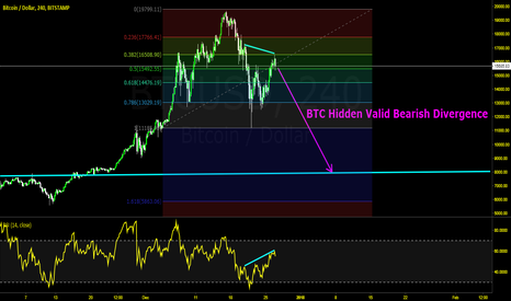 BTCUSD: Hidden Sell Divergence