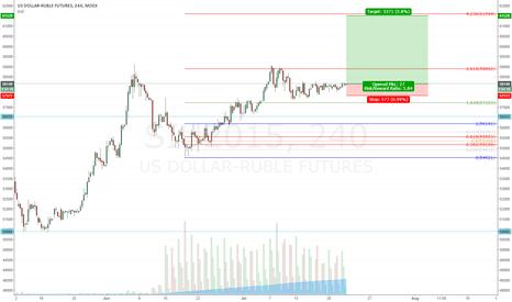 SIU2015: USD-Rouble long