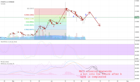 ETHBTC: Eth's retracement is not done yet