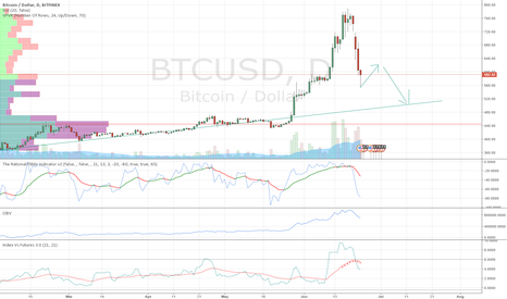 BTCUSD: Perhaps the dump is not over yet