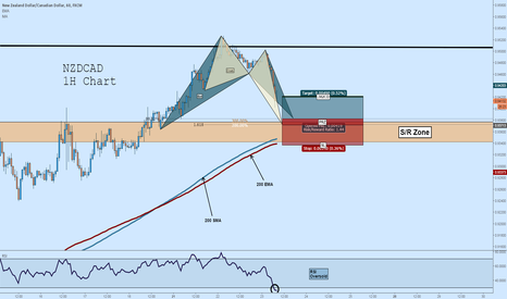 NZDCAD: Long NZDCAD: Bat + Crab + S/R + MA Support