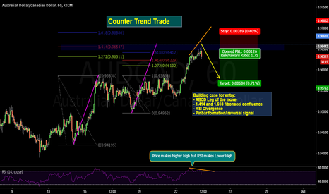 AUDCAD: collapsing style on aussie - cad