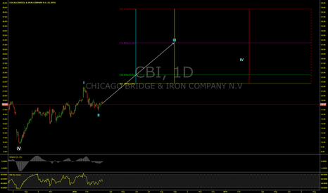 CBI: Breaking Down CBI Wave 3