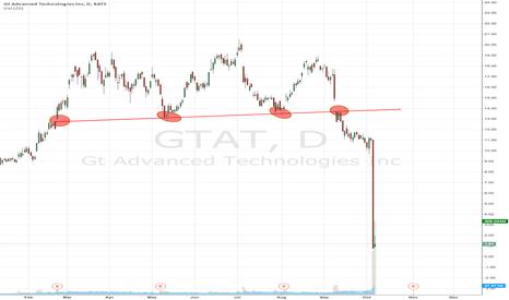 GTAT: Charts Make Money, Talking Heads Get Slaughtered, $GTAT