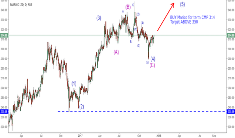 MARICO: BUY Marico for LONG term CMP 314 Target ABOVE 350