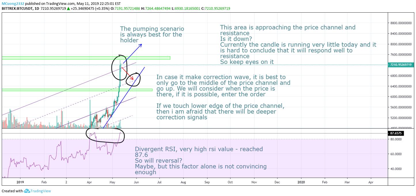 Piața pare să fie optimistă - Graficul pe o zi la Bitcoin nu prezinta pericol