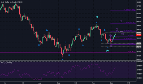 DXY: [DXY]