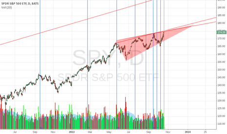 SPY: lets call it RED Monday