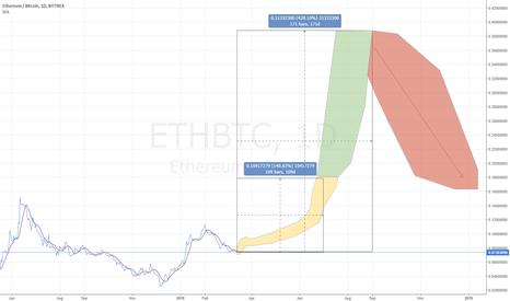 ETHBTC: ETHBTC up 140% by July & 420% by Sept, based on history