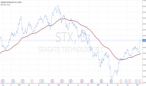 STX: Seagate - the story goes on