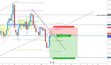 EURCAD: EURCAD Sell opportunity