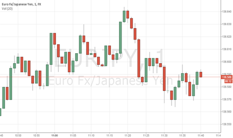 EURJPY: This is real