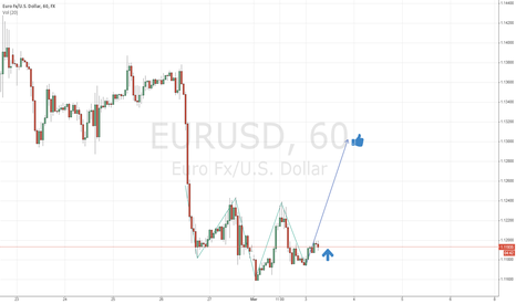 EURUSD: EUR/USD 1H - inverted head and shoulders