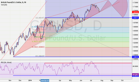 GBPUSD: RED AND BLUE RSI LEVEL