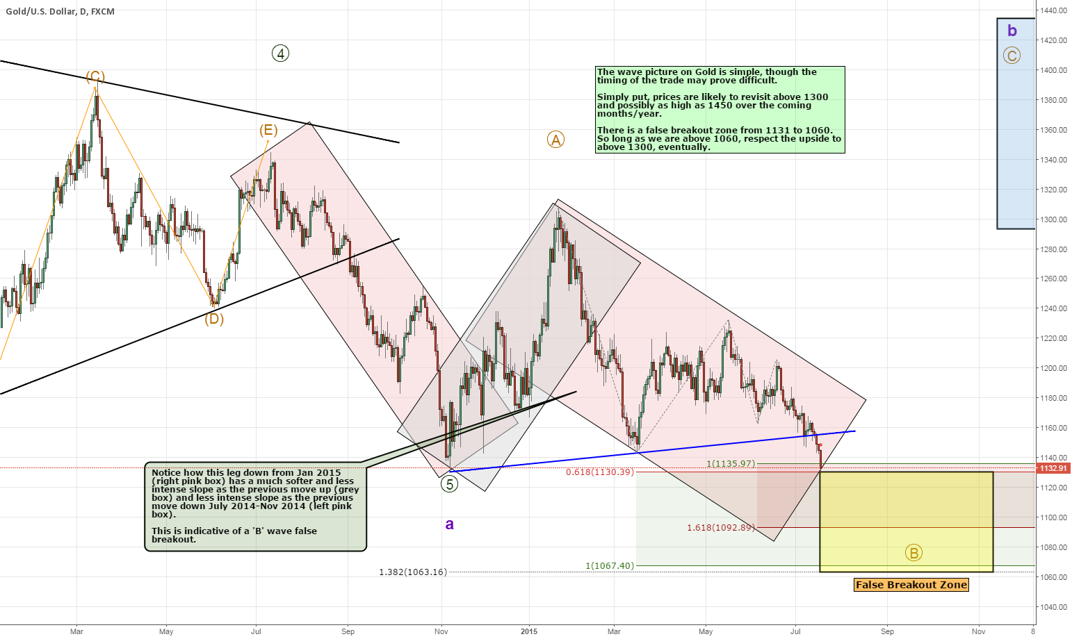 Gold and the False Break - 1065 Key Level