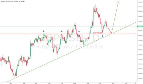 GBPUSD: GBPUSD backing to the upward trend line