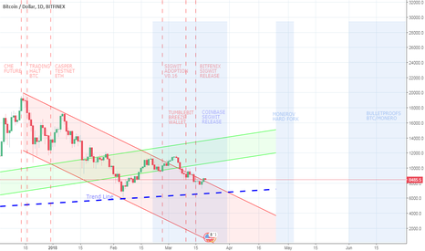BTCUSD: Bitcoin - Scheduled Upgrades & Affect on the Market