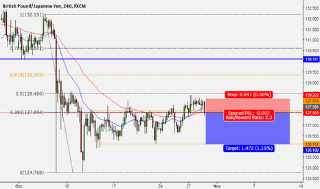 GBPJPY: this is what i think is going to happen on open