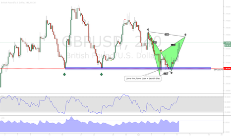 GBPUSD: GBPUSD Bearish Bat