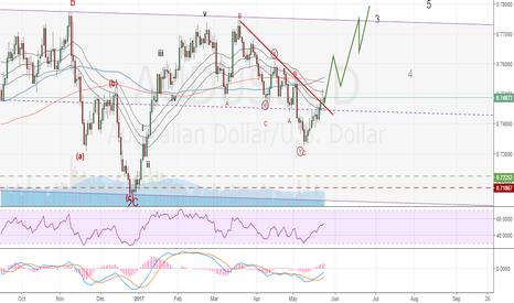 AUDUSD: Looking for more upside