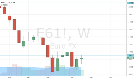 E61!: Weekly chart proves right once again