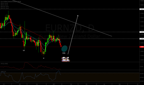 EURNZD: Inverted H&S pattern on EURNZD