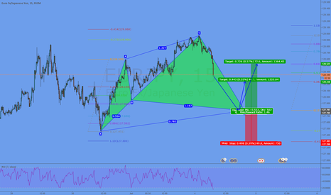 EURJPY: Potential Cypher @ 127,78
