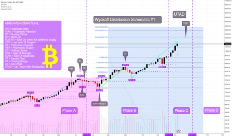 BTCUSD: Wyckoff Distribution Schematic Update: Pasted in Comments again