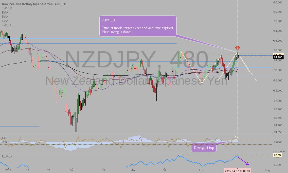 NZDJPY: Time at mode reversal setup