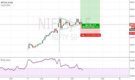NIFTY: NIFTY bullish triangle breakout
