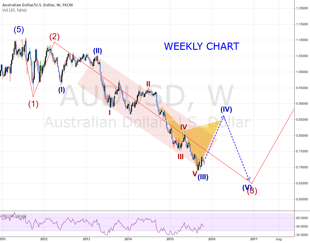 AUDUSD: WEEKLY Chart - Wave Count + POTENTIAL Cypher