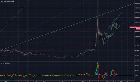 BCHUSD: I'm hopeful BCHUSD $BCCUSD Bitcoin Cash