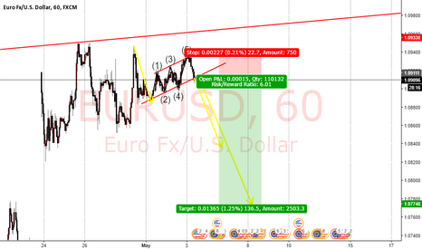 EURUSD: fast money, minimum risk part two.