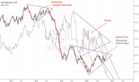 USOIL: Монетарная база ФРС и нефть