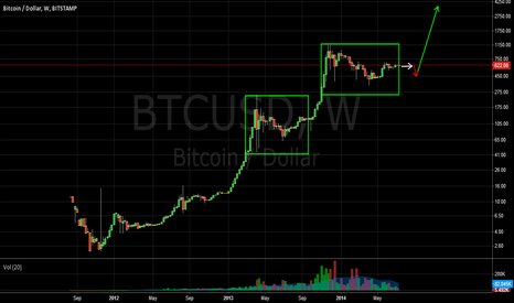 BTCUSD: BTC - History repeats itself so long as humans are making it