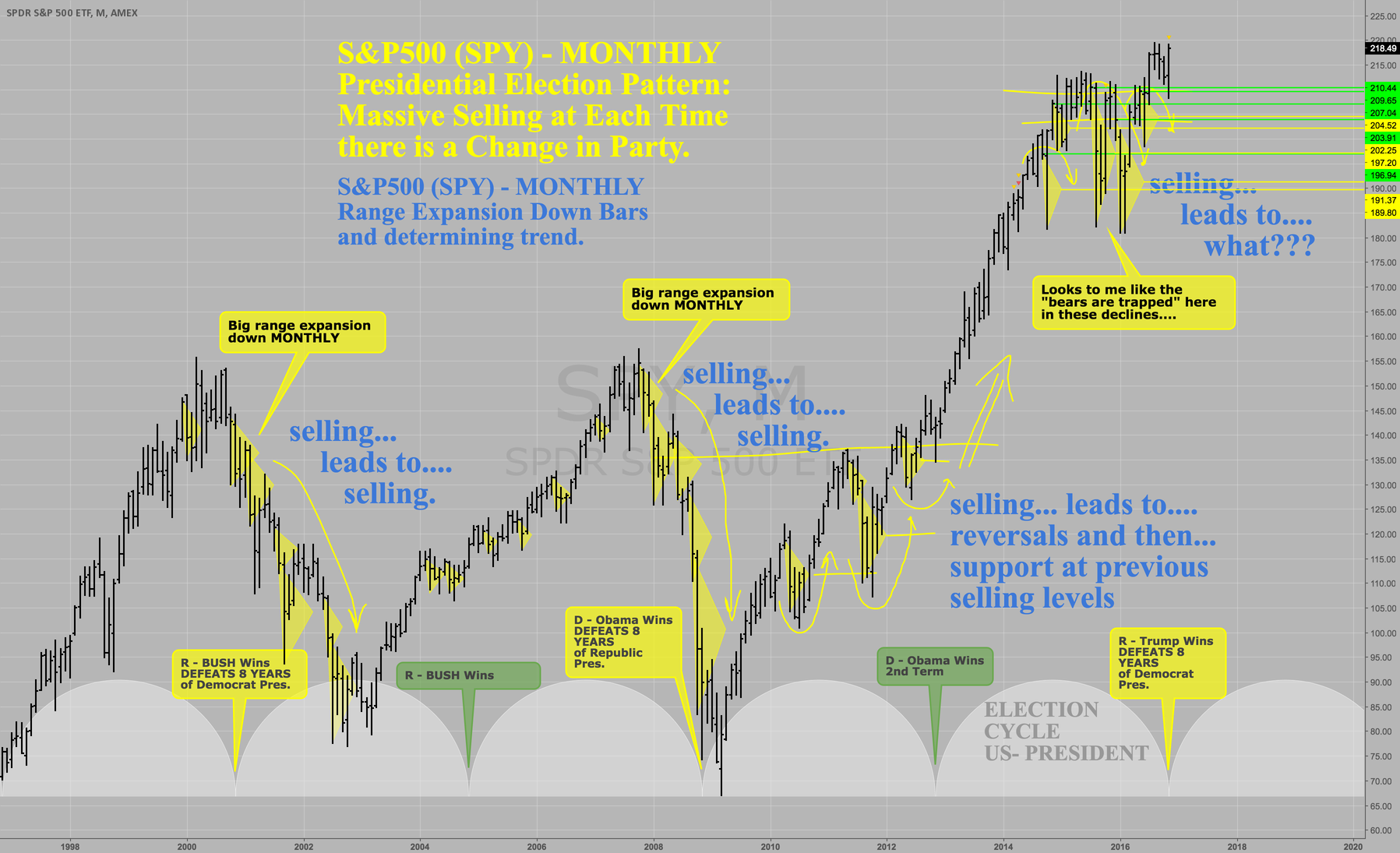Pattern to Predict Presidential Election: S&P500 SPY