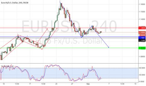 EURUSD: shorted Eur/Usd