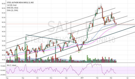 SAIL: SAIL- Long here with a small SL