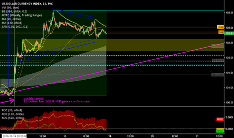 DXY: DXY @ 15 min @ upside trend should be confirmed (last ECB & FED)