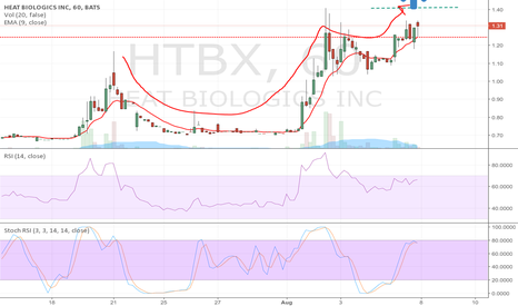 HTBX: Another perfect cup and handle pattern chart
