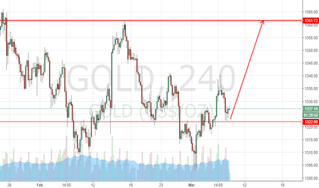 GOLD: Gold up move 1360