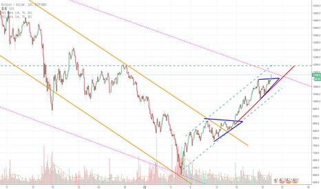 BTCUSD: ascending triangle 상향돌파, 다음 저항지점은?