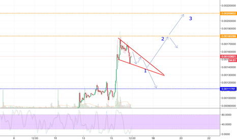 QTUMBTC: QTUM Gearing Up For Another Breakout