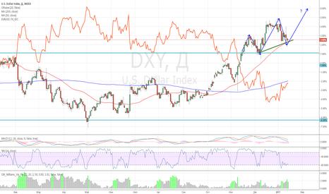 DXY: Шорт EUR/USD исходя из индекса доллара